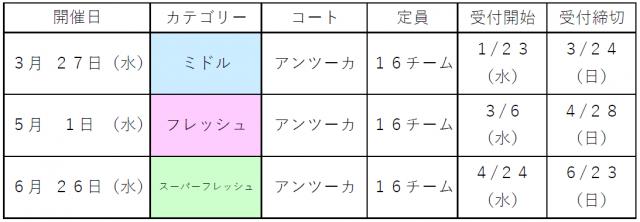 レディース団体戦(3月から6月)